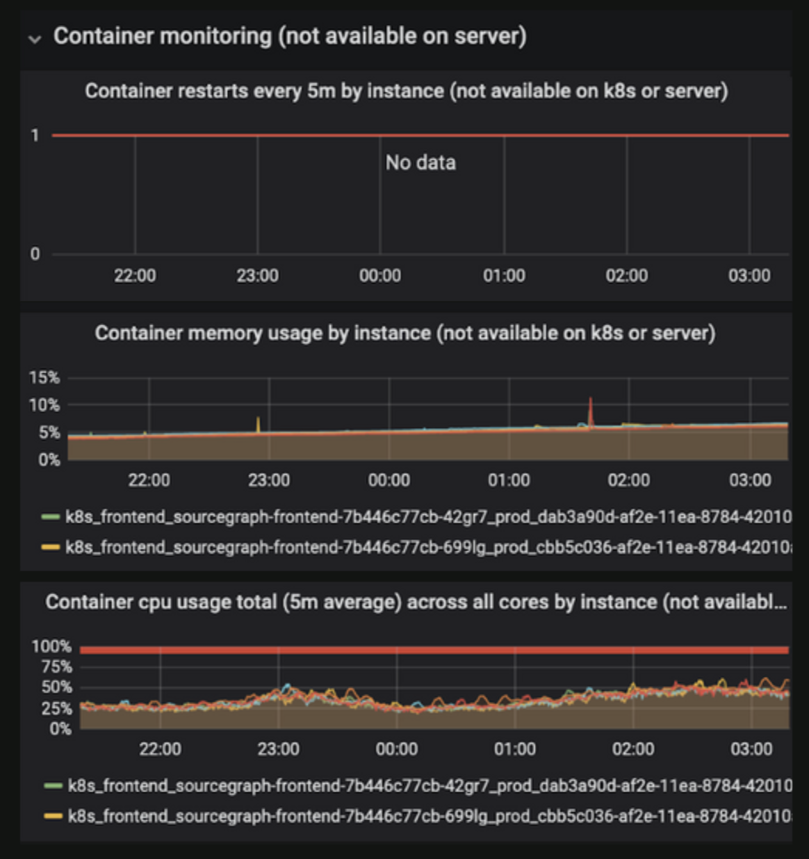 container-monitoring