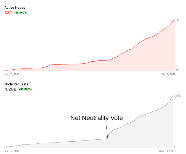graph showing dramatic increase in install rate and install request rate after vote of net neutrality