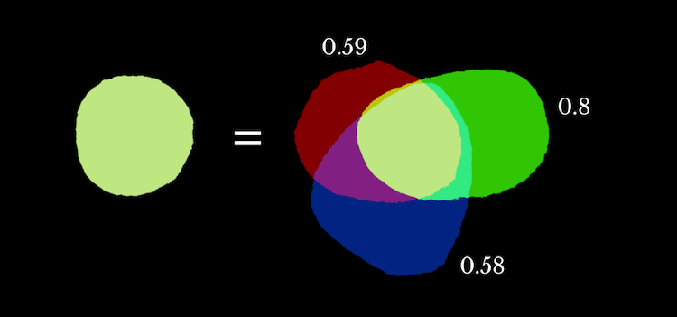 An example of additive color with one circle on one side and three circles on the other